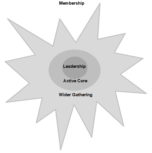 membership diagram